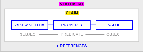 A diagramme of the full LOD model for data statements in Wikibase